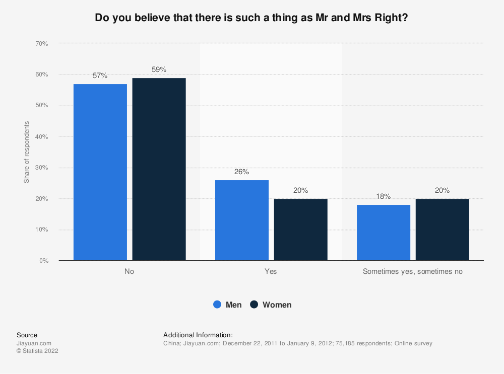 Statistic: Do you believe that there is such a thing as Mr and Mrs Right? | Statista