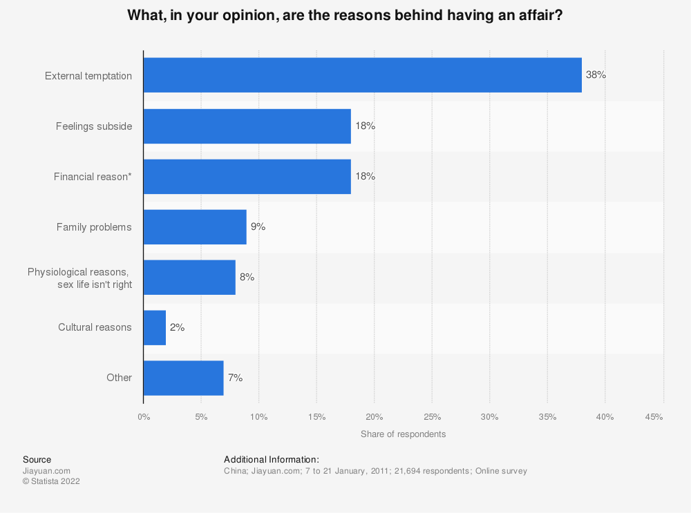 Statistic: What, in your opinion, are the reasons behind having an affair? | Statista