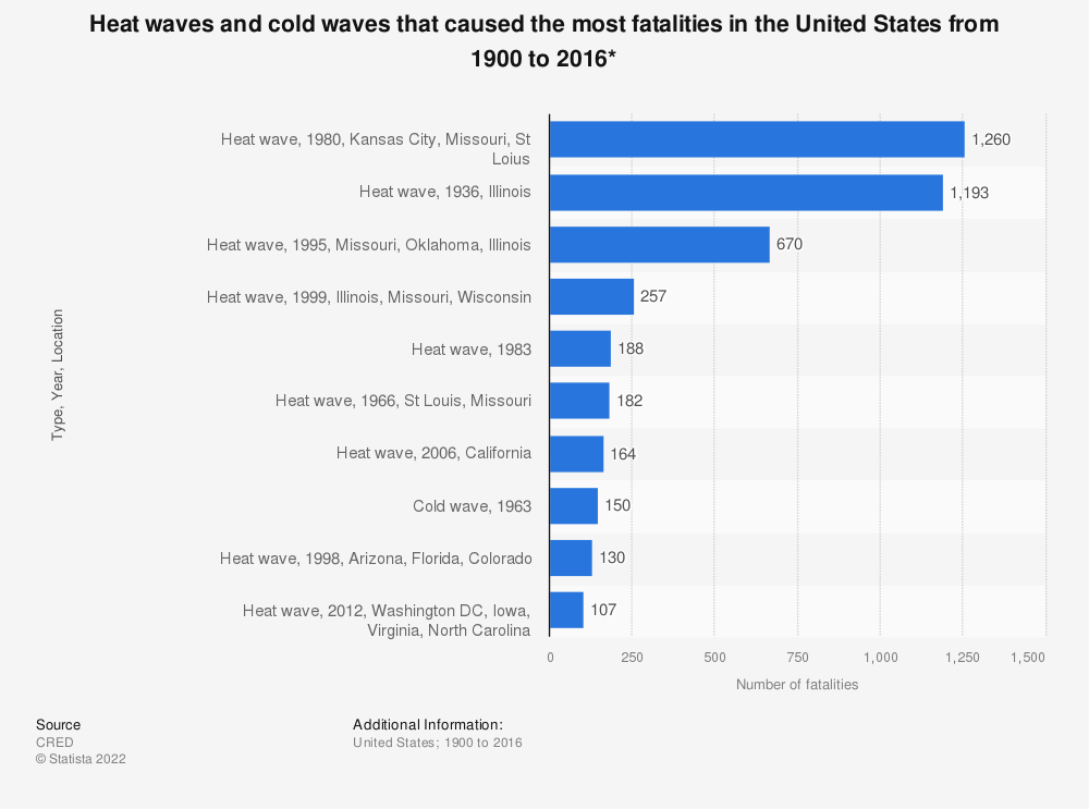 Statistic: Heat waves and cold waves that caused the most fatalities in the United States from 1900 to 2016* | Statista