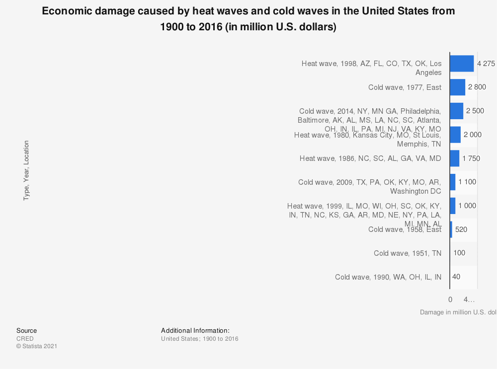 Statistic: Economic damage caused by heat waves and cold waves in the United States from 1900 to 2016 (in million U.S. dollars) | Statista