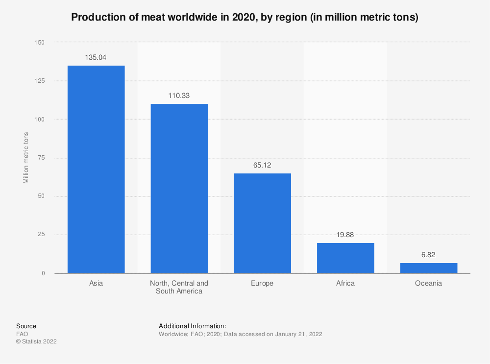 Statistic: Production of meat worldwide in 2018, by region (in million metric tons) | Statista