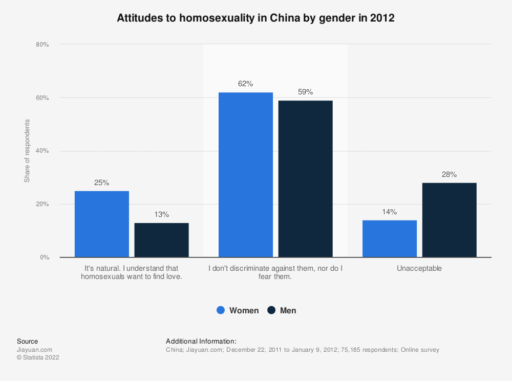 Statistic: Attitudes to homosexuality in China by gender in 2012 | Statista