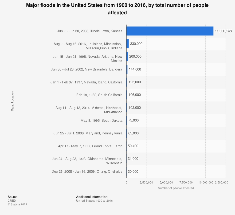 Statistic: Major floods in the United States from 1900 to 2016, by total number of people affected | Statista