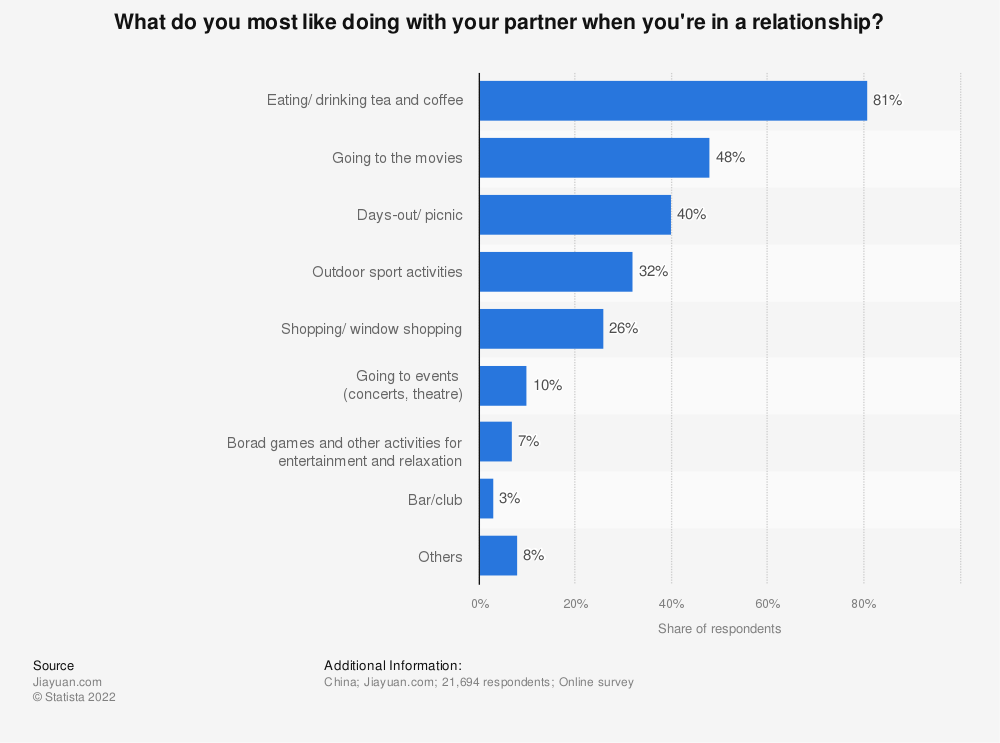 Statistic: What do you most like doing with your partner when you're in a relationship? | Statista