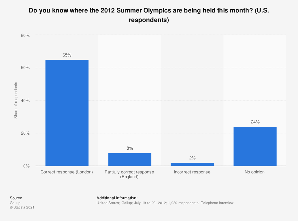 Statistic: Do you know where the 2012 Summer Olympics are being held this month? (U.S. respondents) | Statista