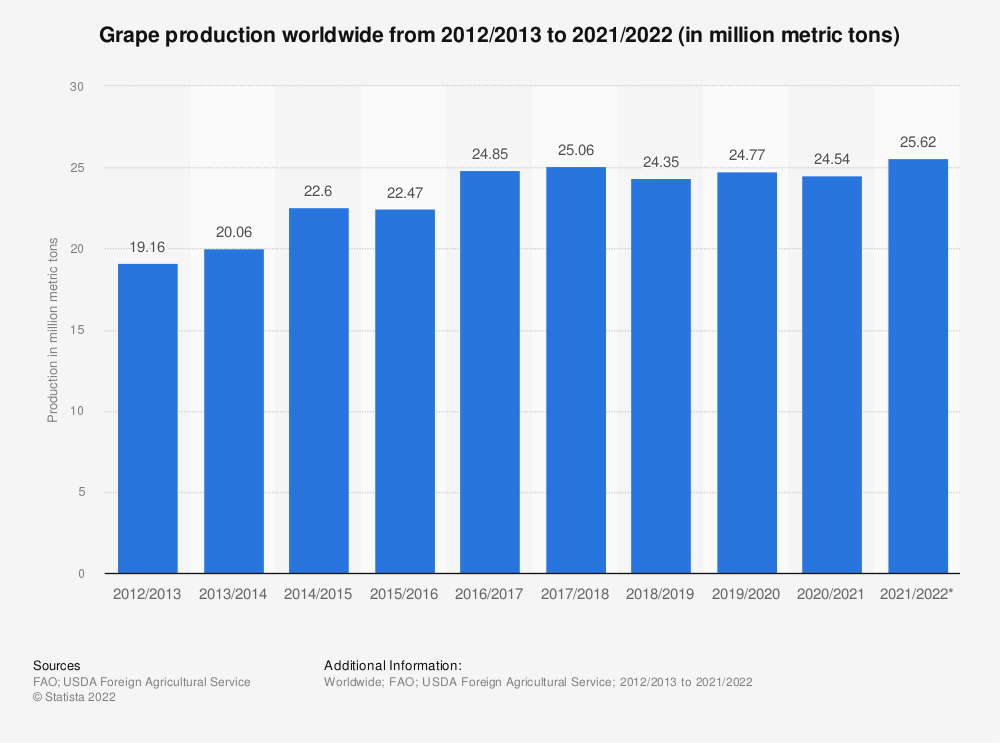 Statistic: Grape production worldwide from 2012/2013 to 2018/2019 (in million metric tons) | Statista