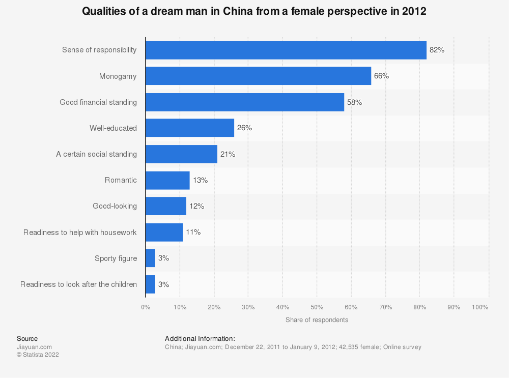 Statistic: Qualities of a dream man in China from a female perspective in 2012 | Statista