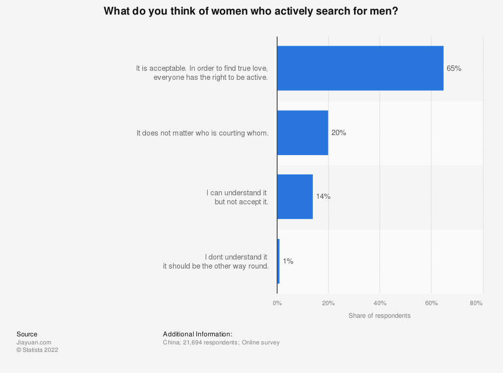 Statistic: What do you think of women who actively search for men? | Statista