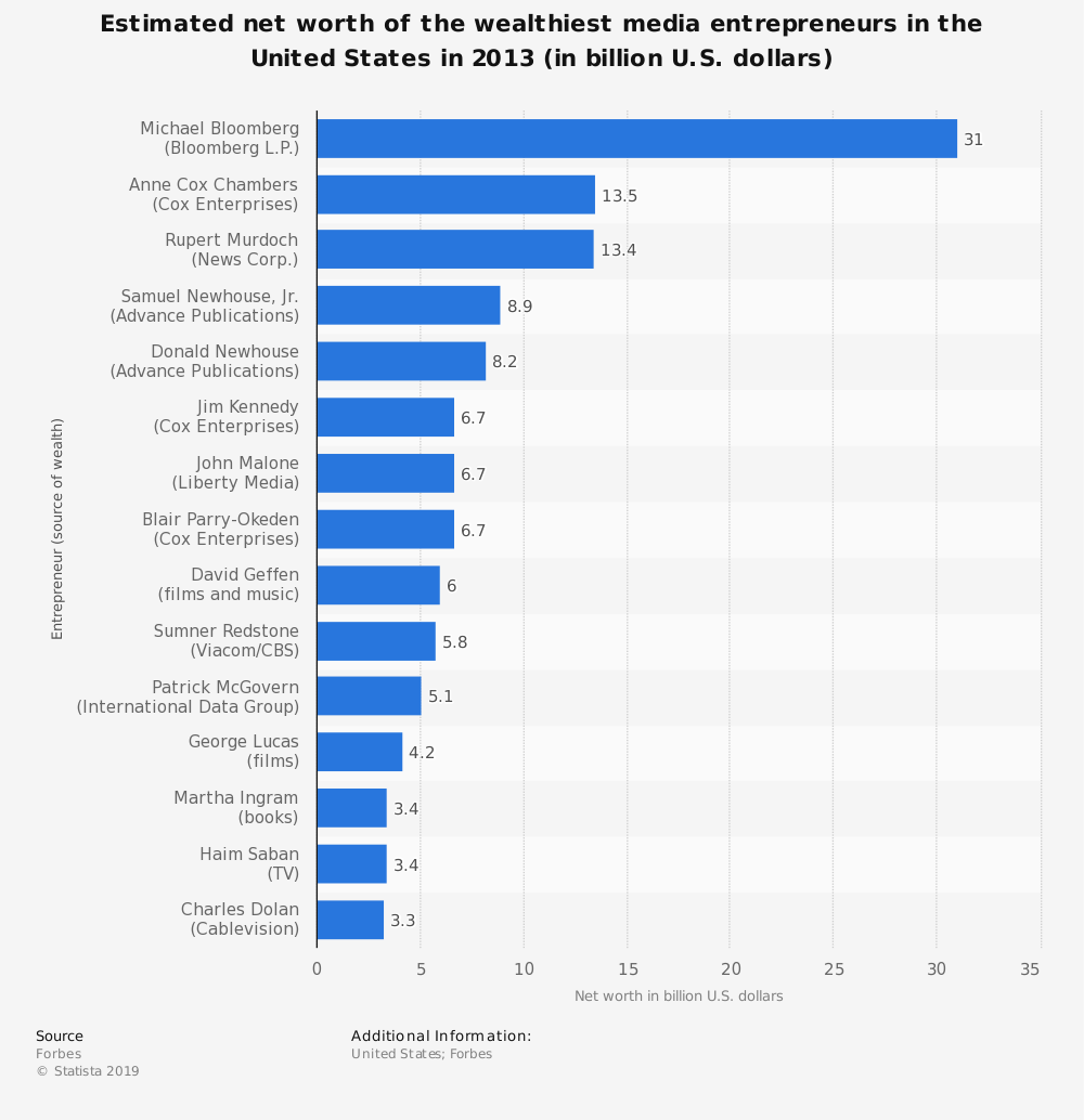 Statistic: Estimated net worth of the wealthiest media entrepreneurs in the United States in 2013  (in billion U.S. dollars) | Statista