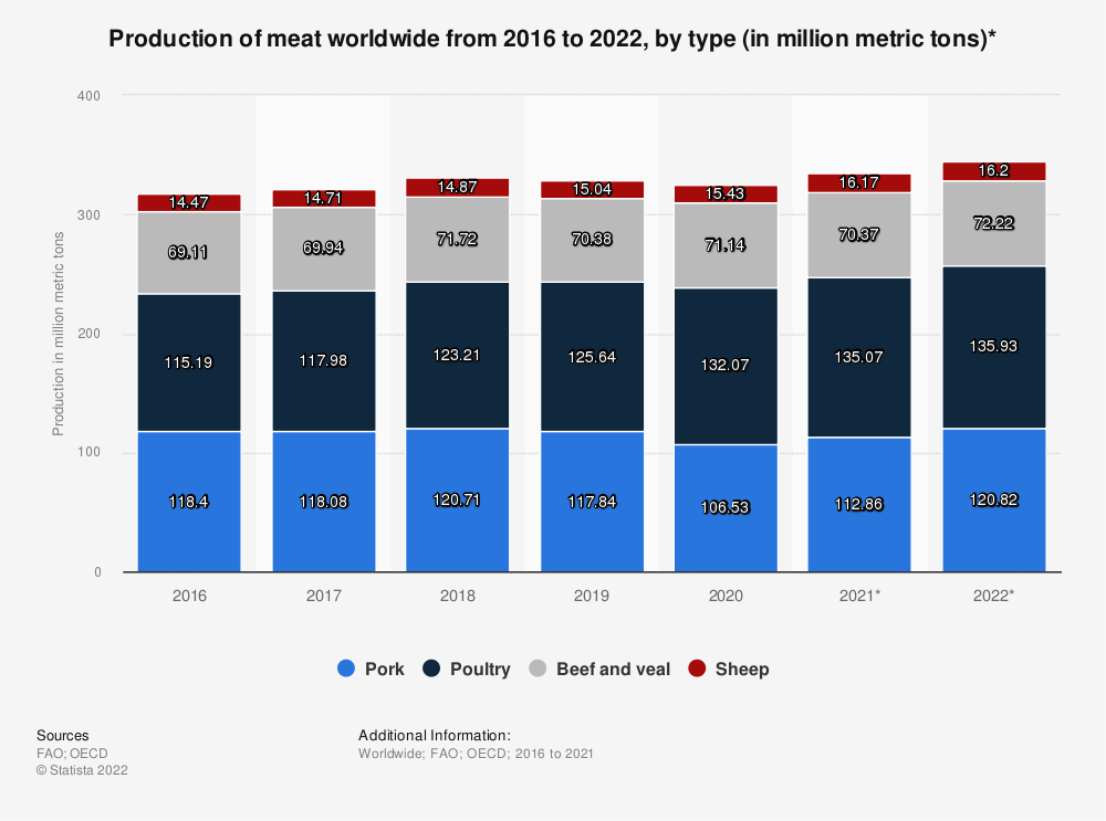 Statistic: Production of meat worldwide from 2016 to 2020, by type (in million metric tons)** | Statista