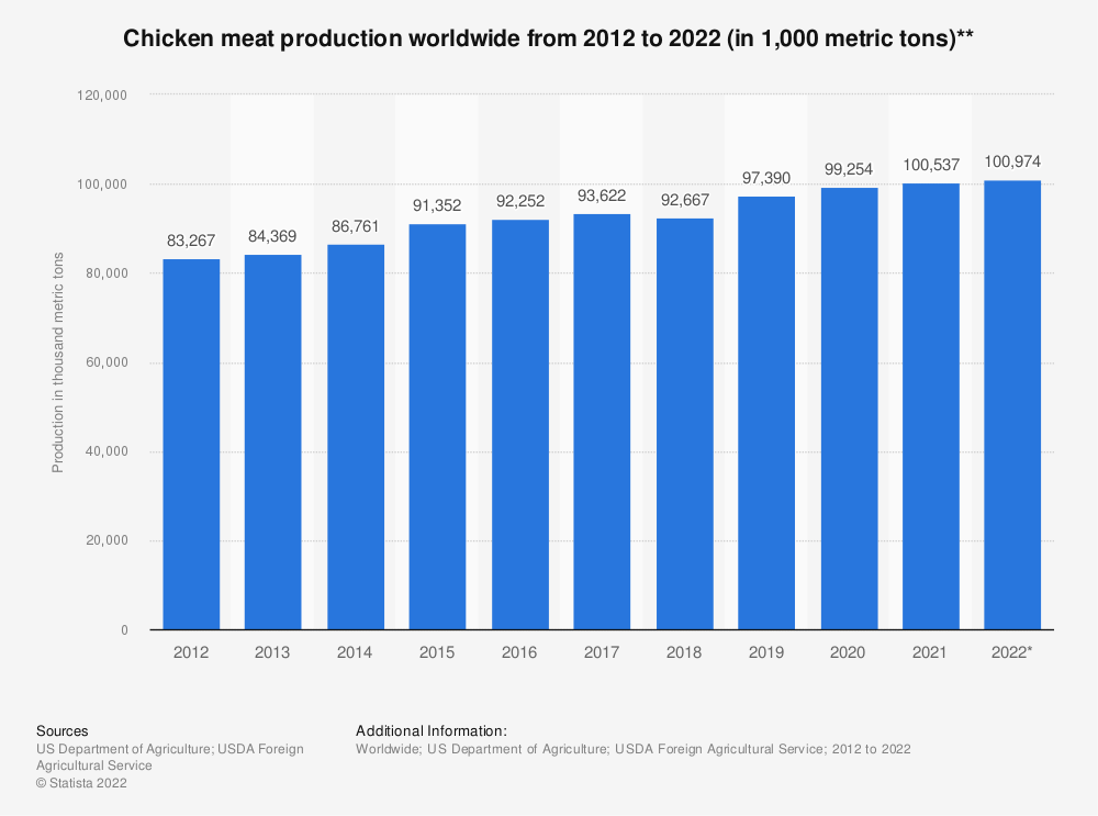 Statistic: Chicken meat production worldwide from 2012 to 2020 (in 1,000 metric tons)** | Statista