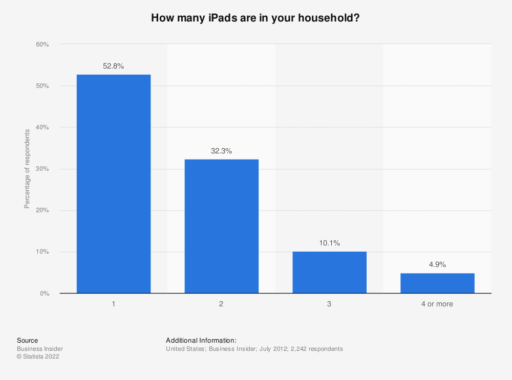 Statistic: How many iPads are in your household?   Statista