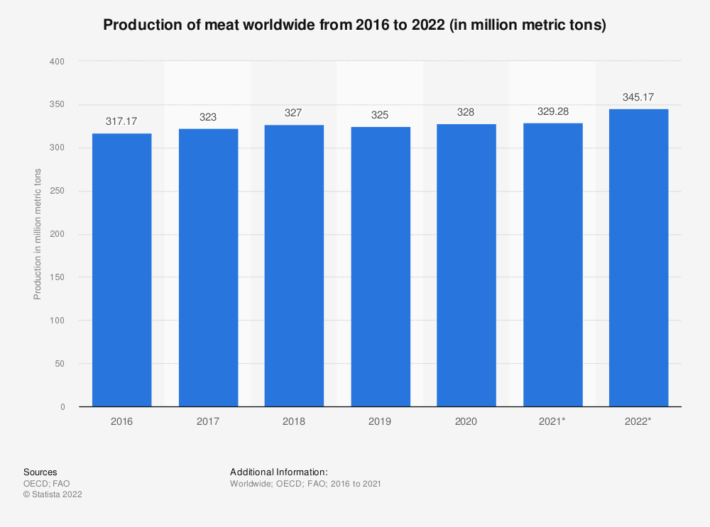 Statistic: Production of meat worldwide from 2016 to 2018 (in million metric tons) | Statista