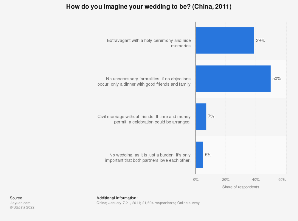 Statistic: How do you imagine your wedding to be? (China, 2011) | Statista