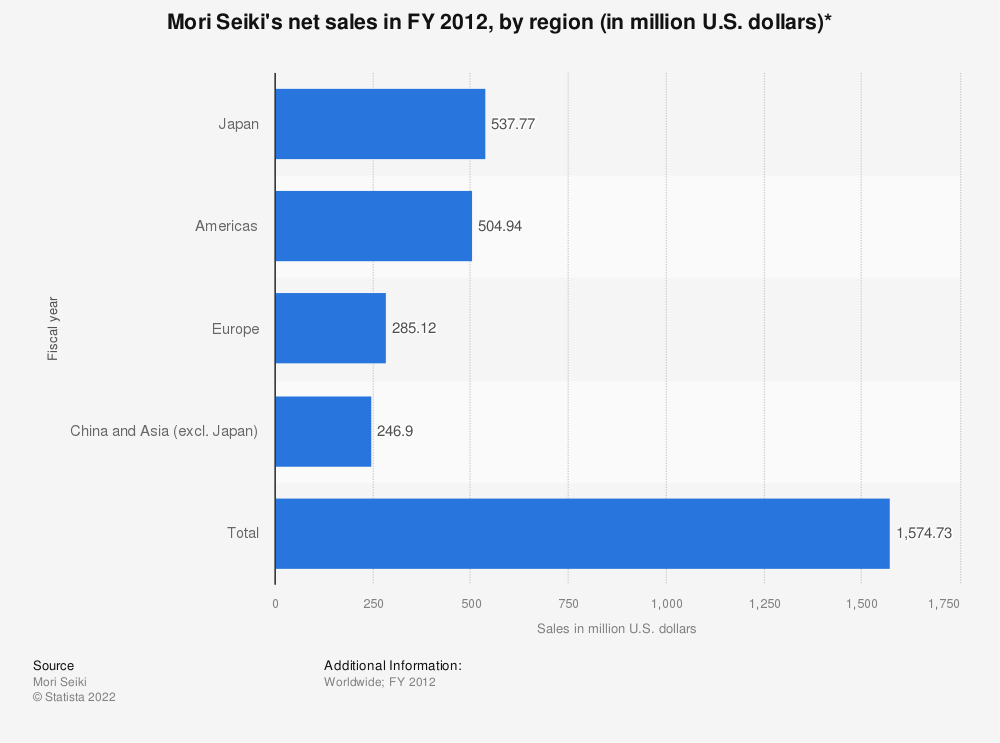 Statistic: Mori Seiki's net sales in FY 2012, by region (in million U.S. dollars)* | Statista