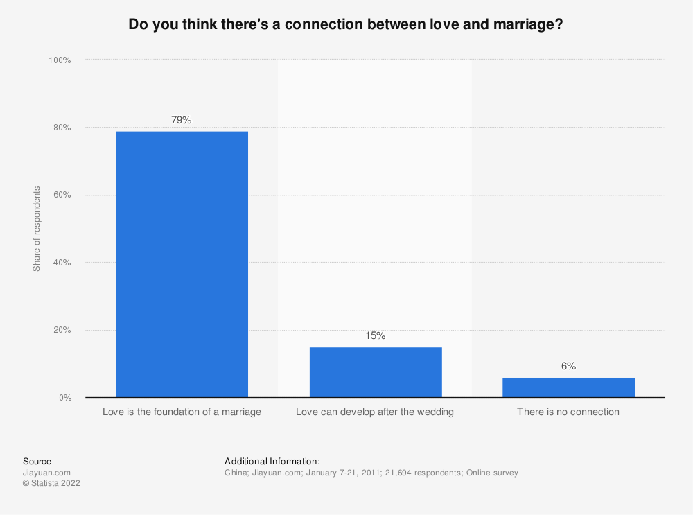 Statistic: Do you think there's a connection between love and marriage? | Statista