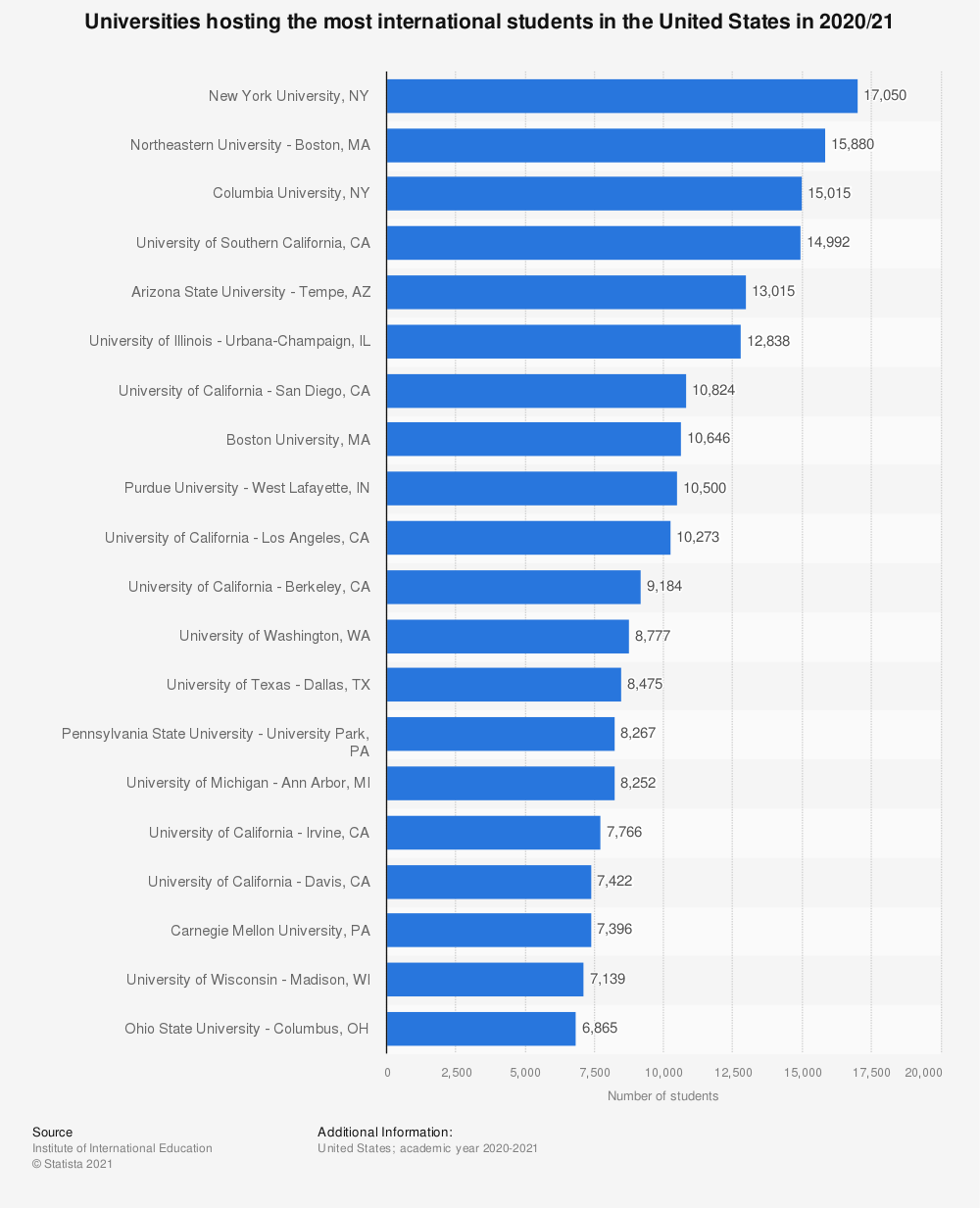 Statistic: Universities hosting the most international students in the United States 2017/18 | Statista