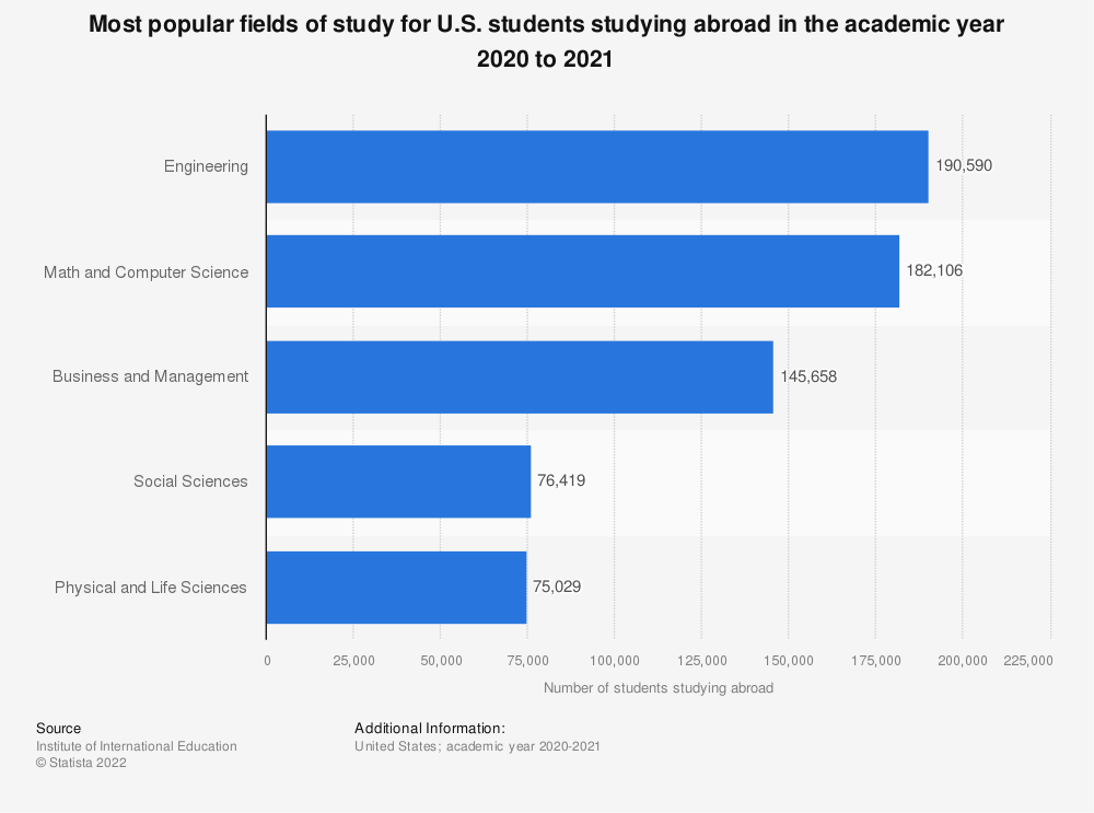 Statistic: Most popular fields of study for U.S. students studying abroad in the academic year 2016/17 | Statista