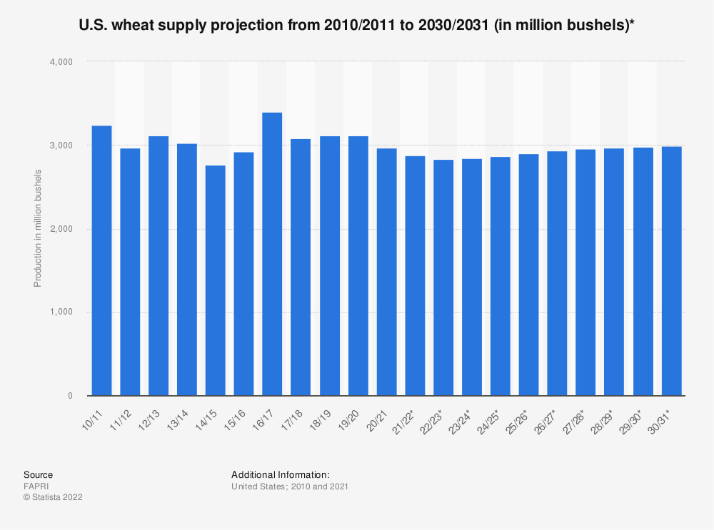 Statistic: U.S. wheat supply projection from 2010/2011 to 2027/2028 (in million bushels)* | Statista