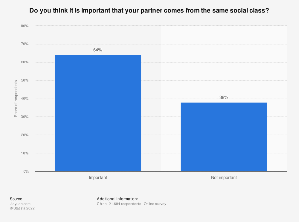 Statistic: Do you think it is important that your partner comes from the same social class?  | Statista
