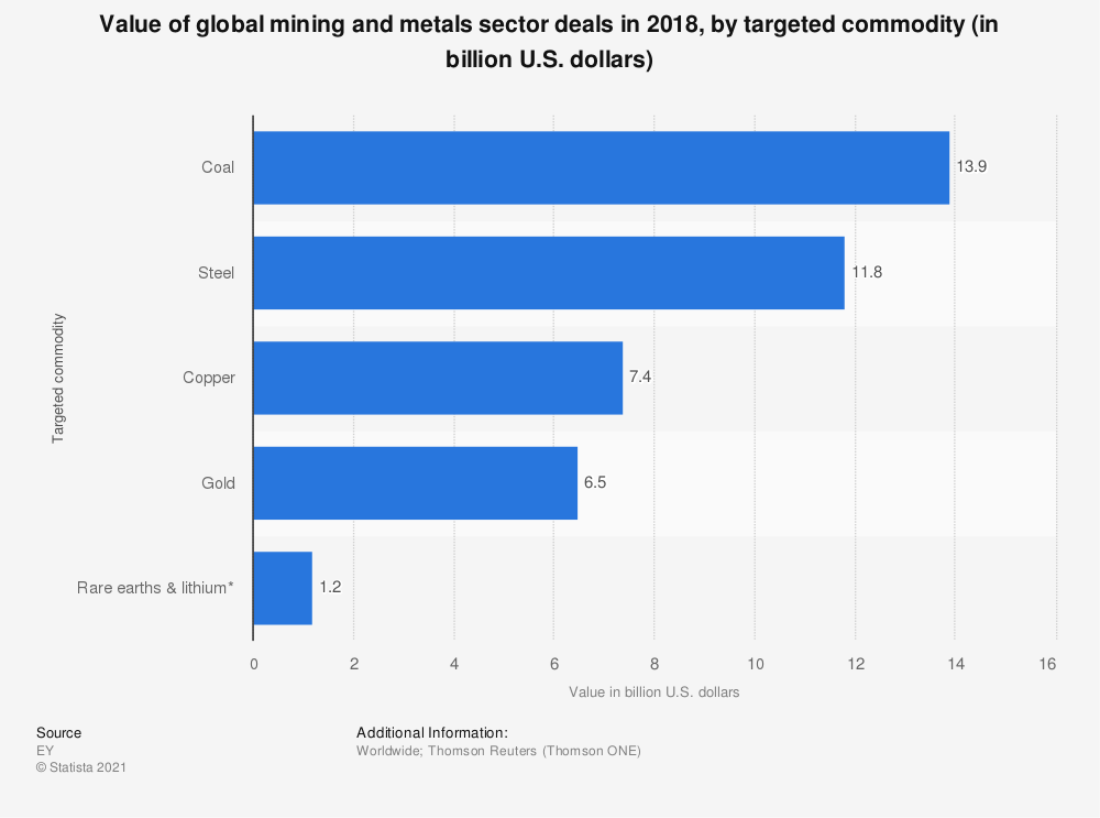 Statistic: Value of global mining and metals sector deals in 2018, by targeted commodity (in billion U.S. dollars) | Statista
