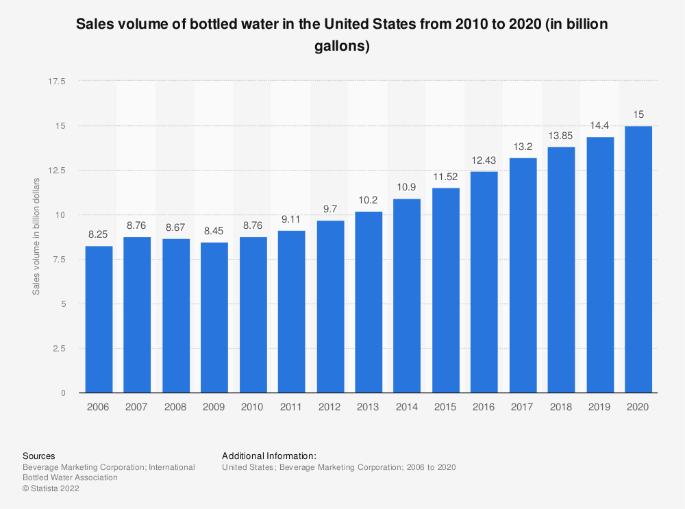 Statistic: Sales volume of bottled water in the United States from 2010 to 2016 (in billion gallons) | Statista