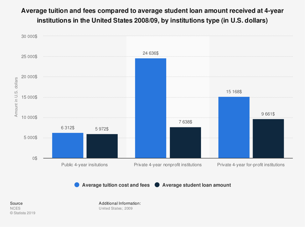 Statistic: Average tuition and fees compared to average student loan amount received at 4-year institutions in the United States 2008/09, by institutions type (in U.S. dollars) | Statista