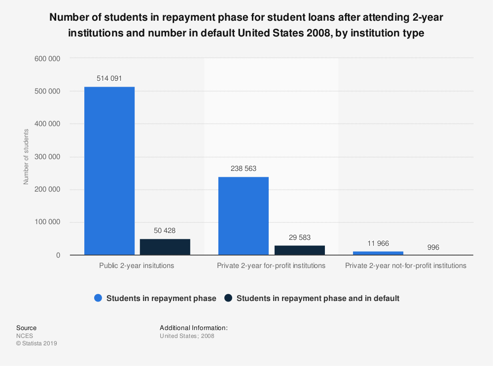Statistic: Number of students in repayment phase for student loans after attending 2-year institutions and number in default United States 2008, by institution type | Statista