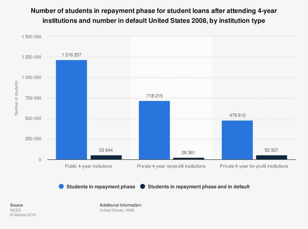 Statistic: Number of students in repayment phase for student loans after attending 4-year institutions and number in default United States 2008, by institution type | Statista