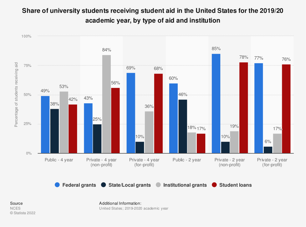 Statistic: Share of university students receiving student aid in the United States 2017/18, by type of aid and institution | Statista