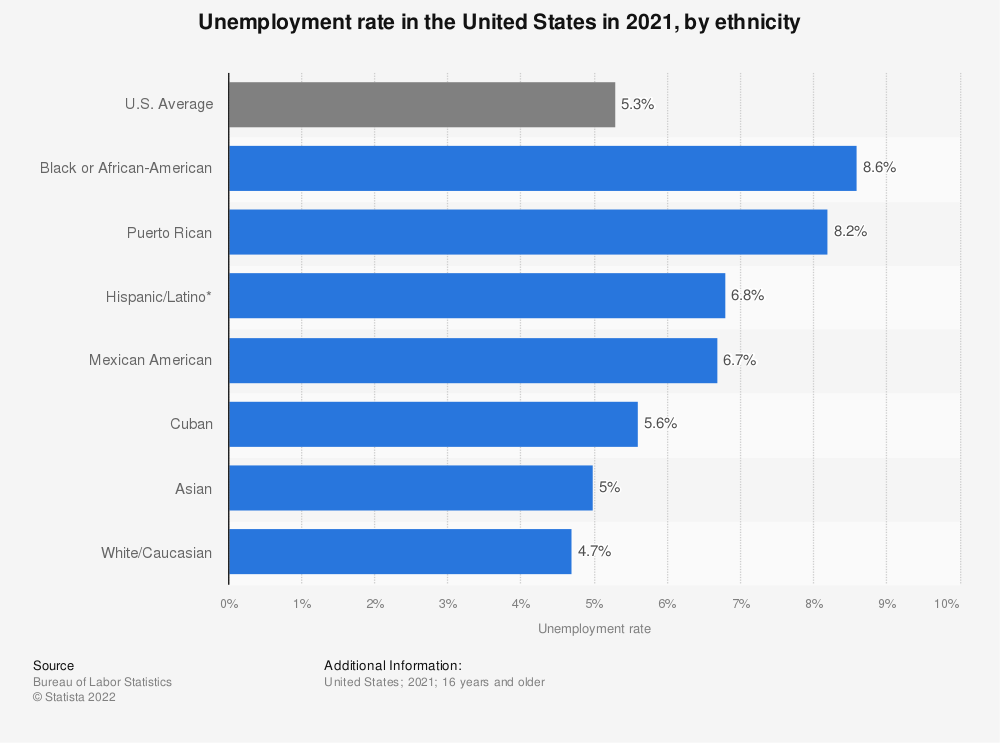 Statistic: Unemployment rate in the United States in 2019,  by ethnicity | Statista