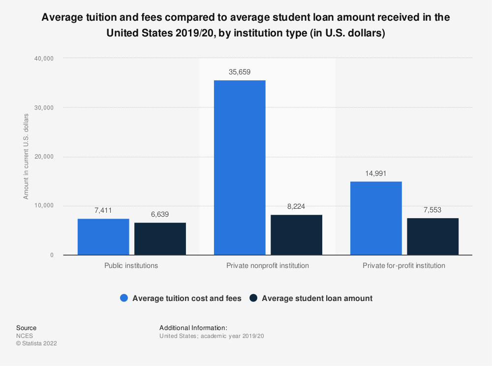 Statistic: Average tuition and fees compared to average student loan amount received in the United States 2017/18, by institution type (in U.S. dollars) | Statista