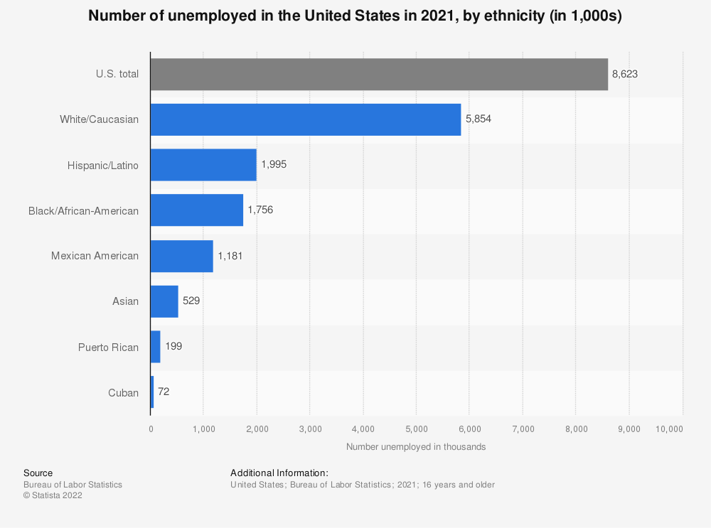 Statistic: Number of unemployed in the United States in 2020, by ethnicity (in 1,000s) | Statista