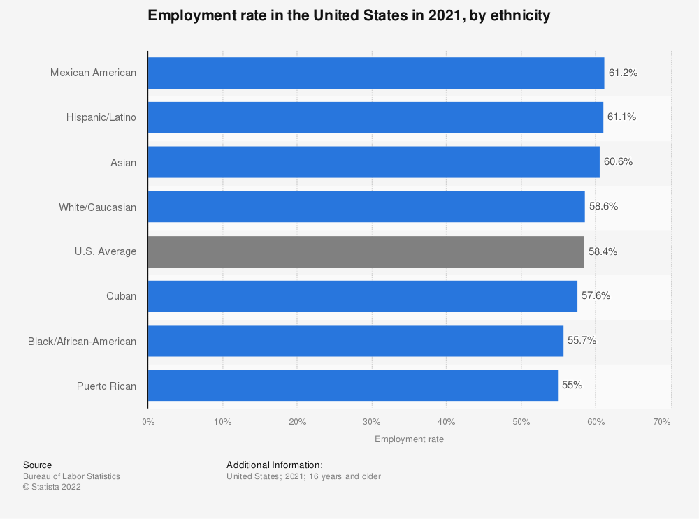 Statistic: Employment rate in the United States in 2018, by ethnicity | Statista