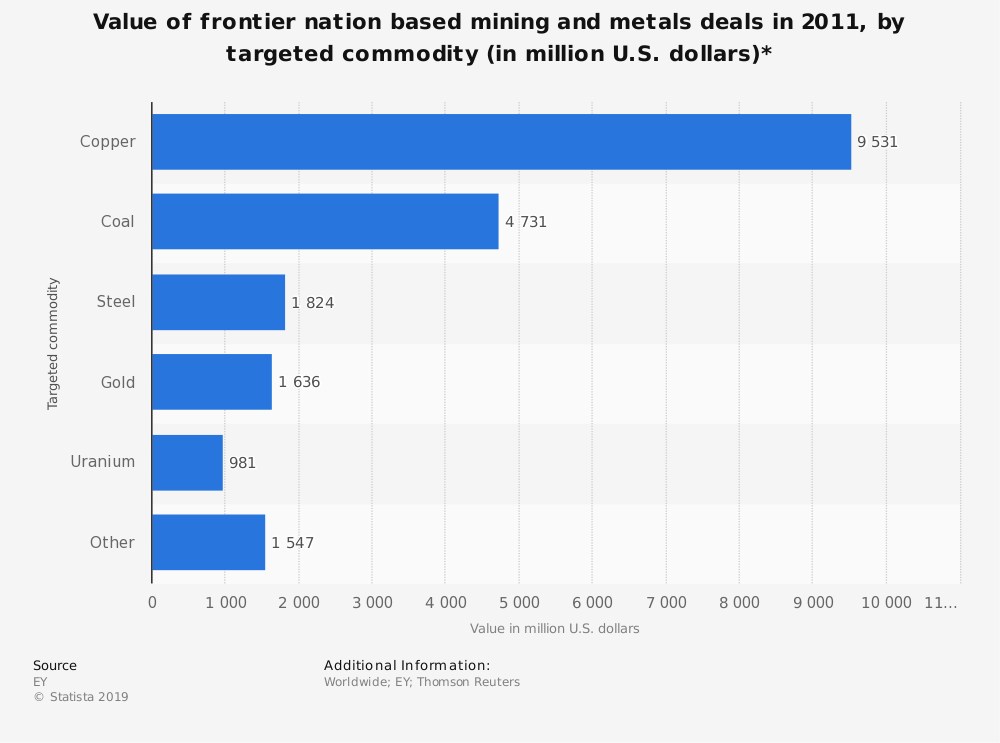 Statistic: Value of frontier nation based mining and metals deals in 2011, by targeted commodity (in million U.S. dollars)* | Statista