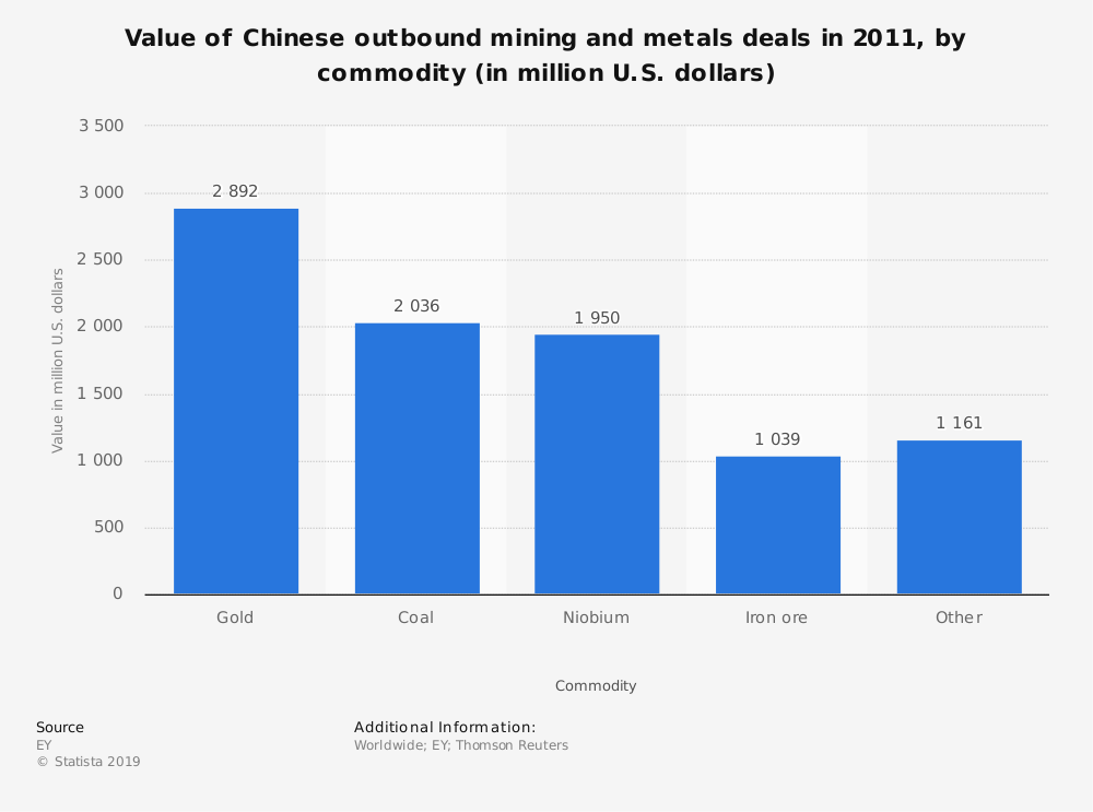Statistic: Value of Chinese outbound mining and metals deals in 2011, by commodity (in million U.S. dollars) | Statista