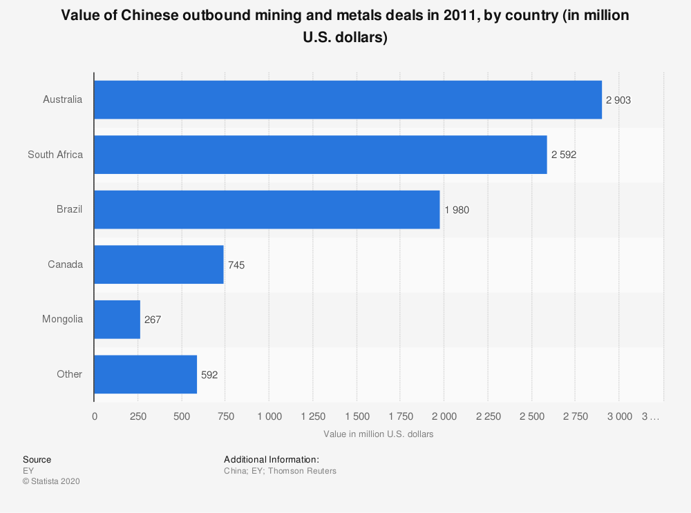 Statistic: Value of Chinese outbound mining and metals deals in 2011, by country (in million U.S. dollars) | Statista