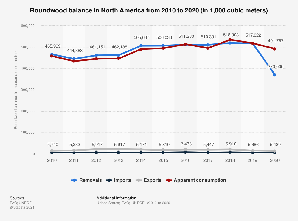Statistic: Roundwood balance in North America from 2009 to 2019 (in 1,000 cubic meters)   Statista