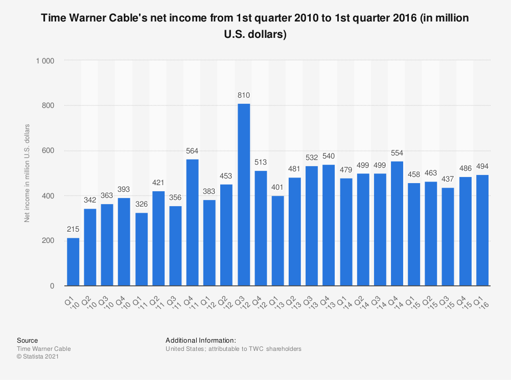 Statistic: Time Warner Cable's net income from 1st quarter 2010 to 1st quarter 2016 (in million U.S. dollars) | Statista