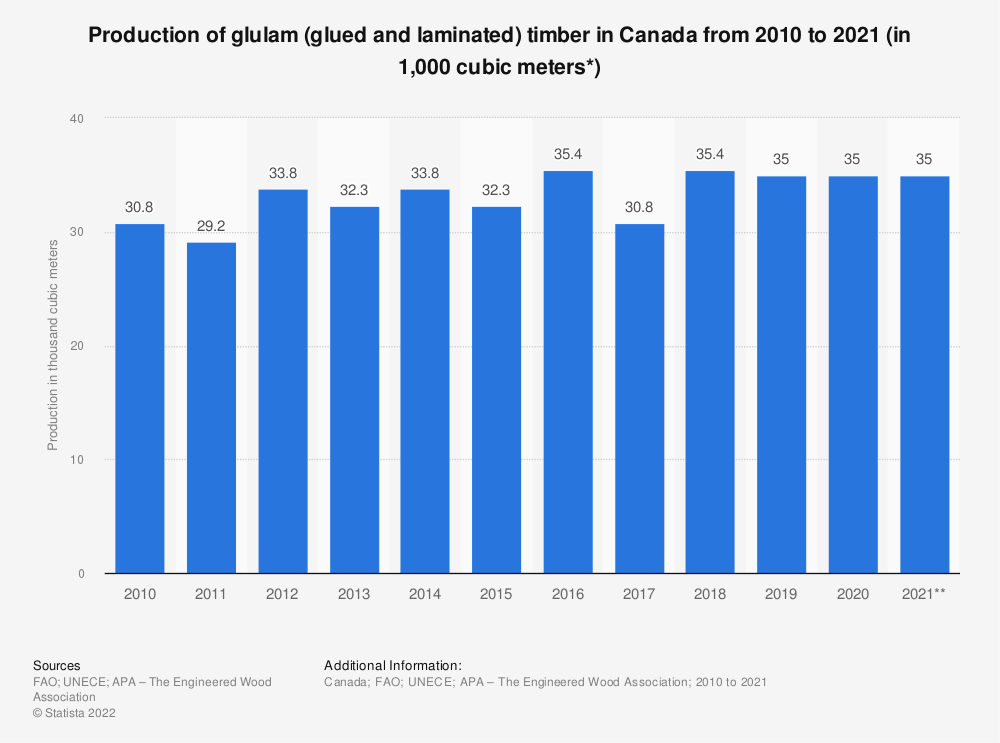 Statistic: Glulam (glued and laminated) timber production in Canada from 2009 to 2018 (in 1,000 cubic meters) | Statista