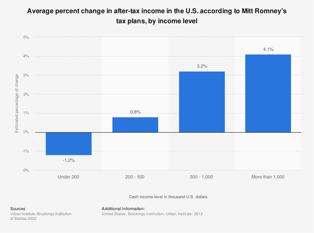 Statistic: Average percent change in after-tax income in the U.S. according to Mitt Romney's tax plans, by income level | Statista