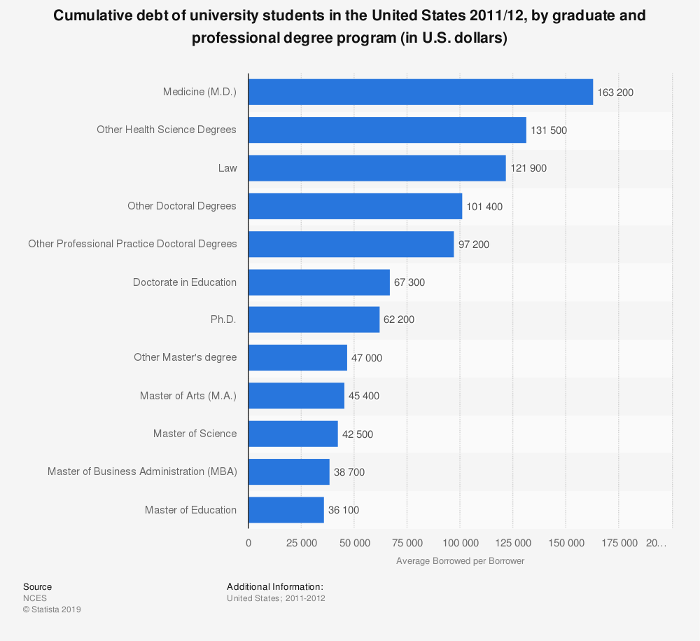 Statistic: Cumulative debt of university students in the United States 2011/12, by graduate and professional degree program (in U.S. dollars) | Statista