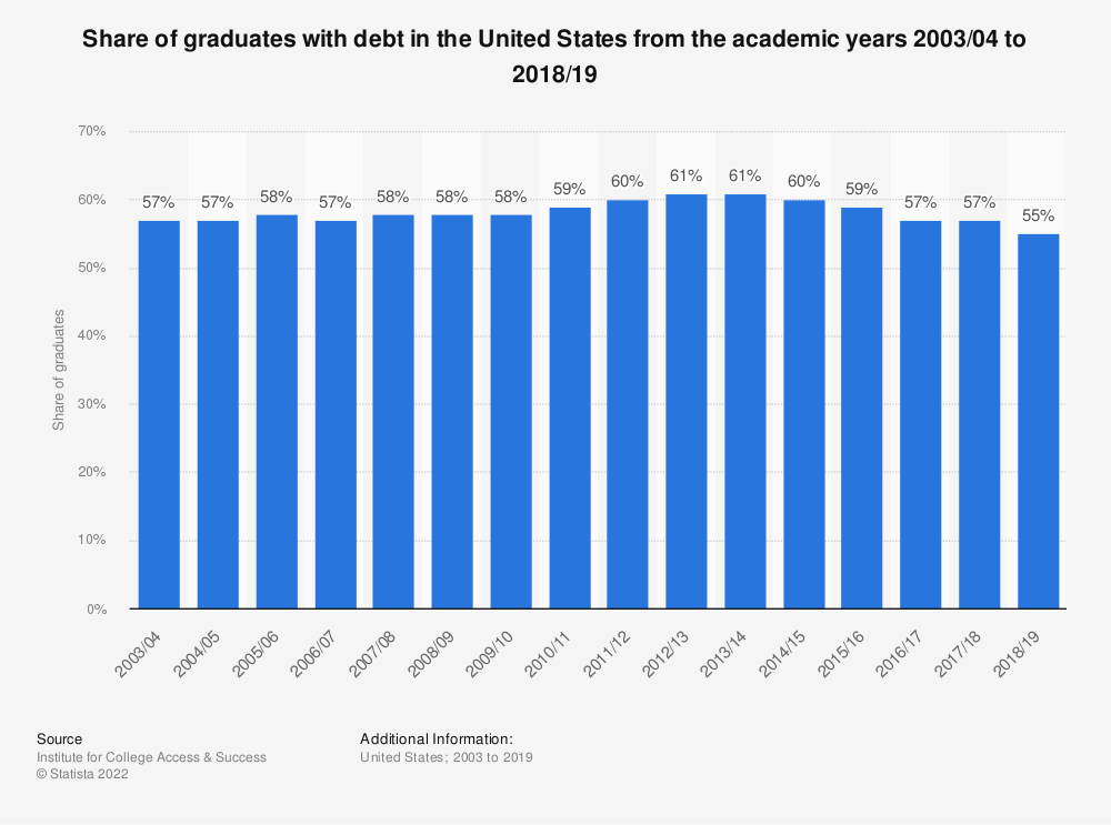 Statistic: Share of graduates with debt in the United States from 2003/04 to 2013/14 | Statista