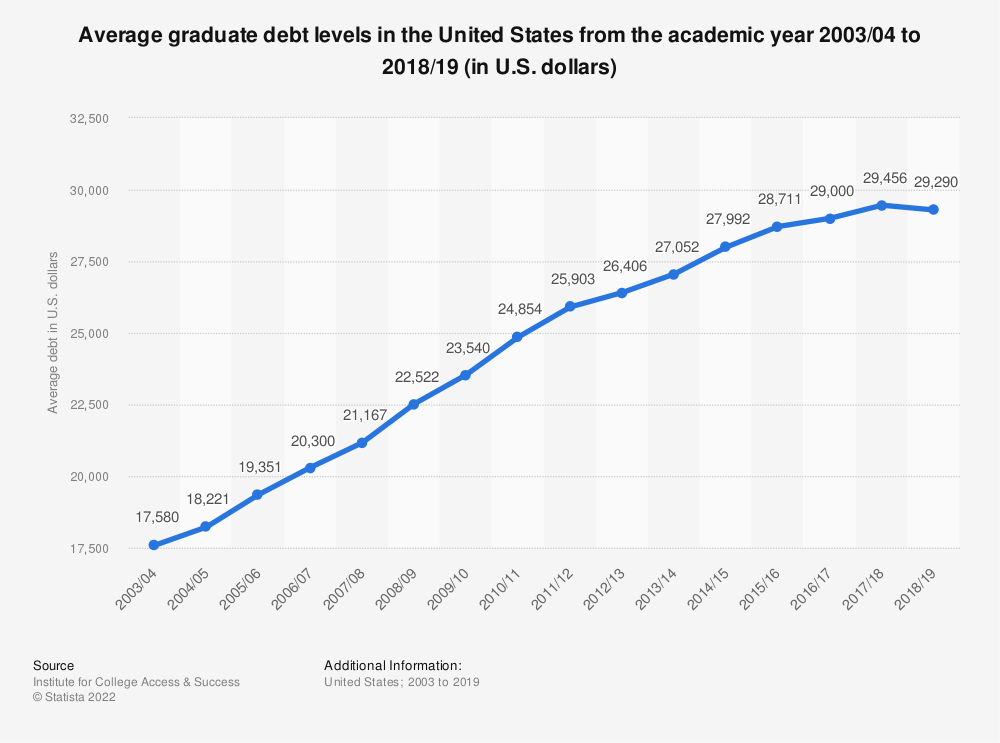 Statistic: Average graduate debt levels in the United States from the academic year 2003/04 to 2016/17 (in U.S. dollars) | Statista