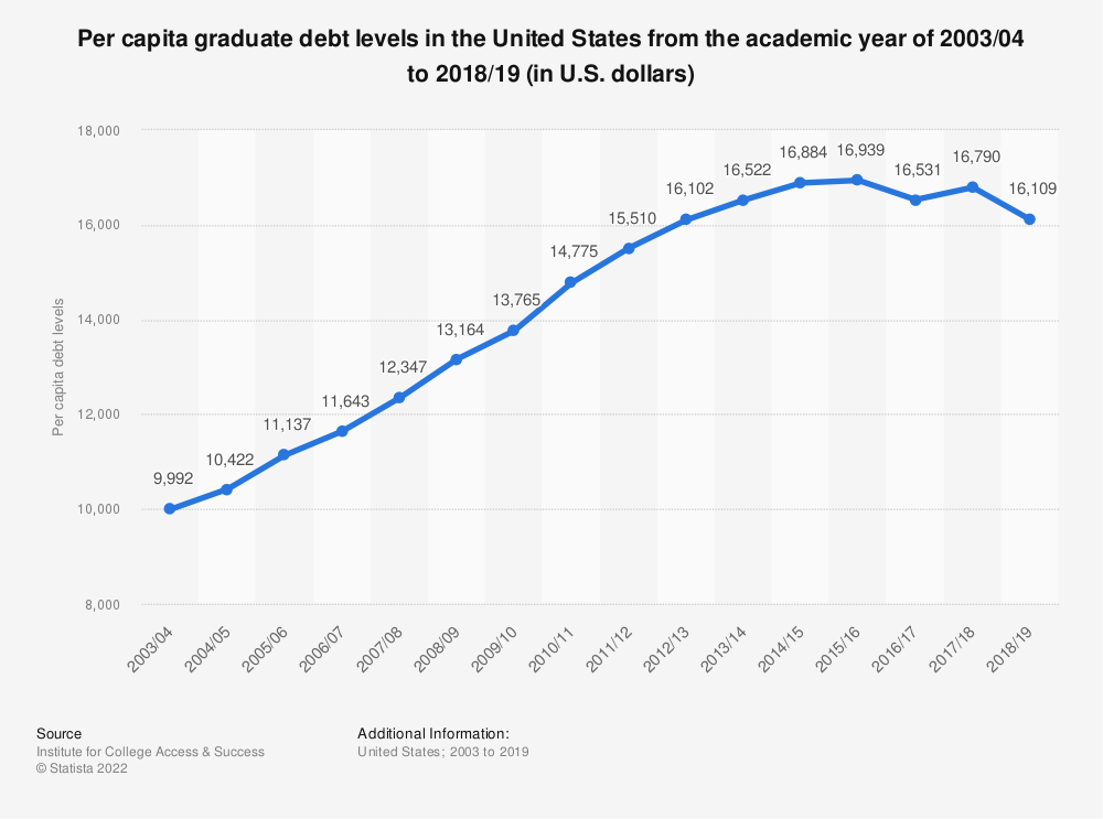 Statistic: Per capita graduate debt levels in the United States from the academic year of 2003/04 to 2016/17 (in U.S. dollars) | Statista