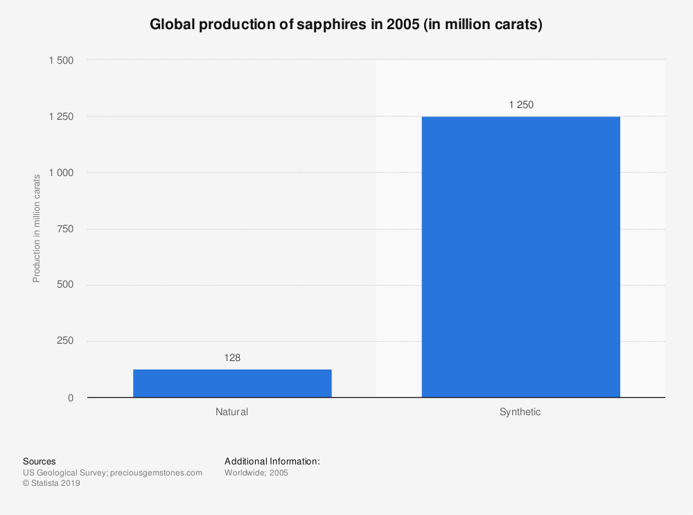 Statistic: Global production of sapphires in 2005 (in million carat) | Statista