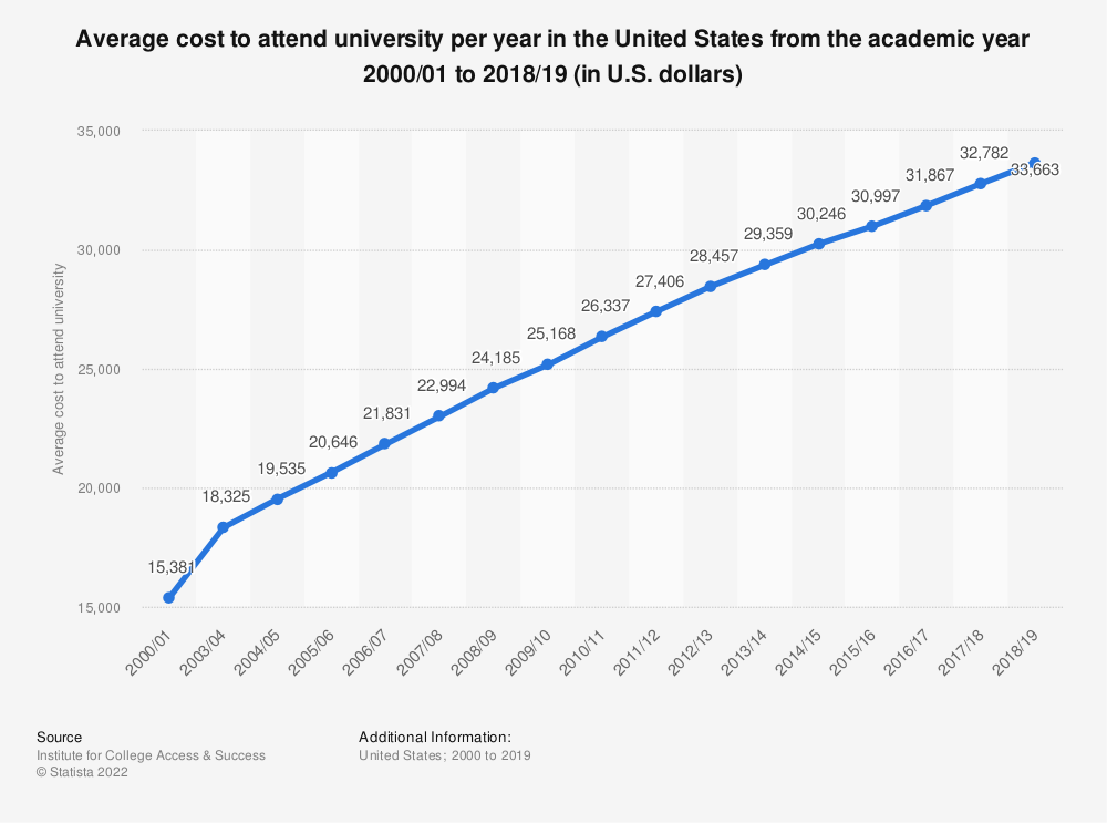 Statistic: Average cost to attend university per year in the United States from the academic year 2000/01 to 2016/17 (in U.S. dollars)* | Statista