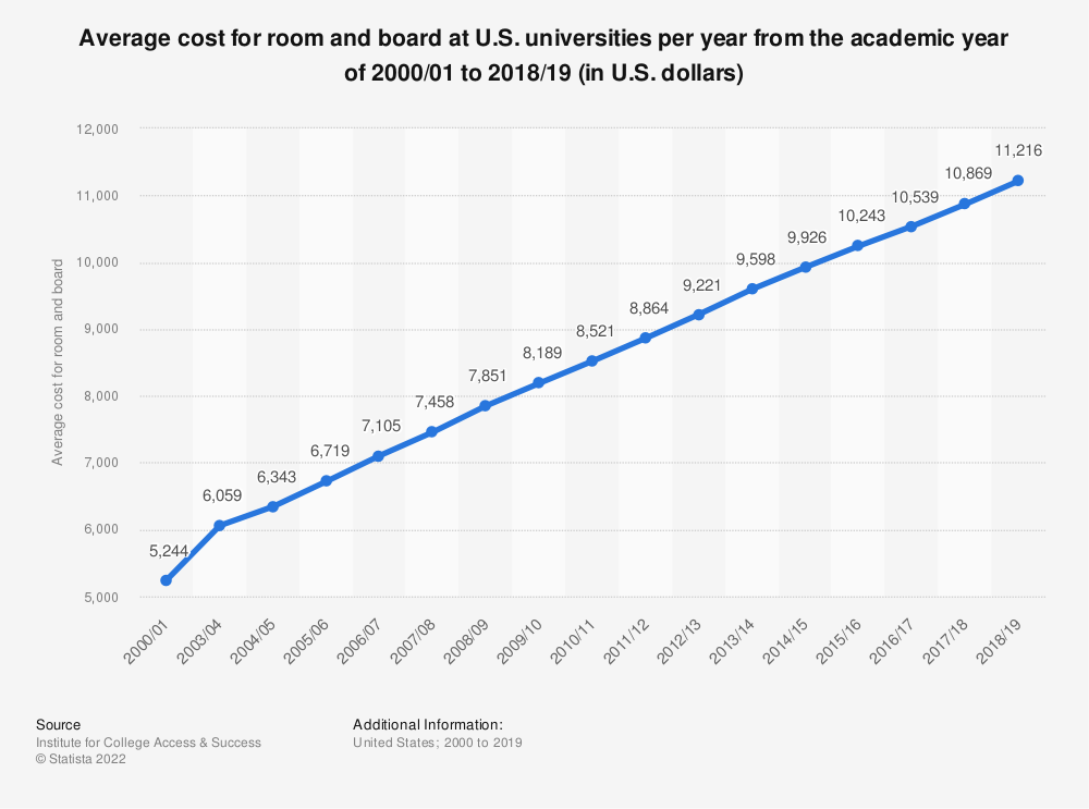Statistic: Average cost for room and board at U.S. universities per year from the academic year of 2000/01 to 2016/17 (in U.S. dollars) | Statista