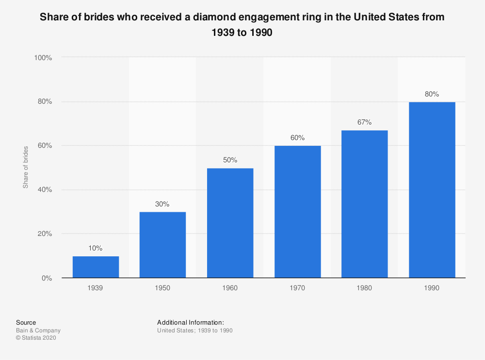 Statistic: Share of brides who received a diamond engagement ring in the United States from 1939 to 1990 | Statista