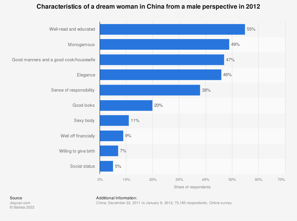Statistic: Characteristics of a dream woman in China from a male perspective in 2012 | Statista